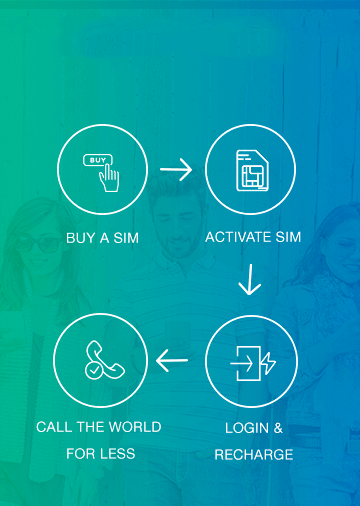 Lycamobile FAQ, SIM Only Deals, SIM Only Plans